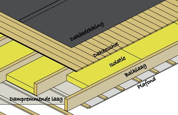 koud dak isoleren