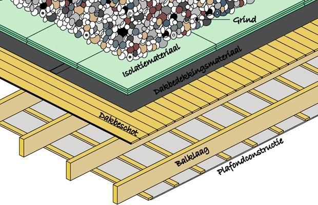 omgekeerd plat dak