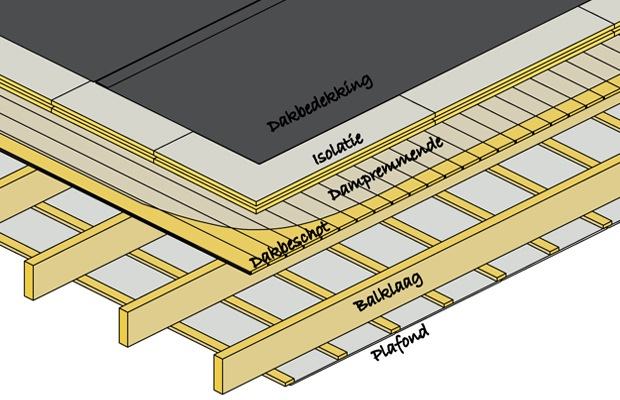 warm plat dak isoleren